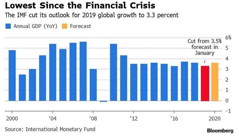 IMF Downgrade Lowest Since GFC – What this means.