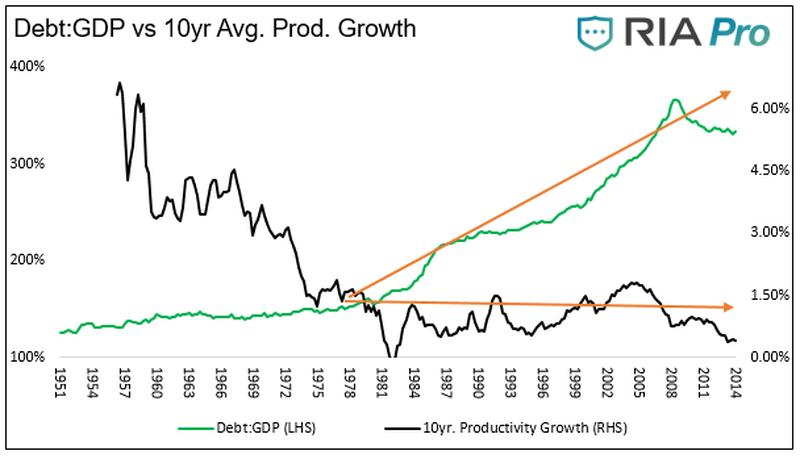 Fiscal Spending v QE for Australia – Some US lessons