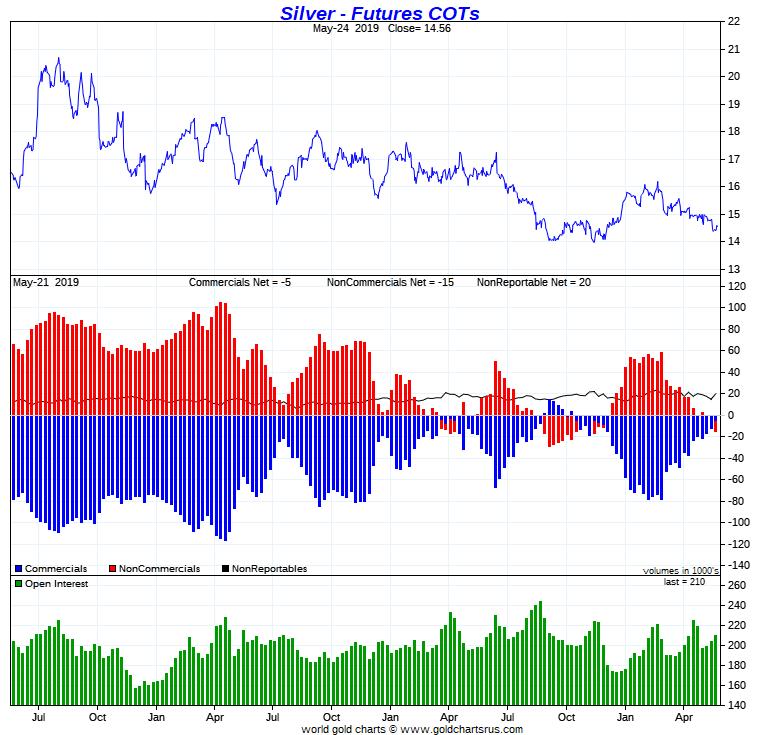 Silver COMEX – Speculators Net Short