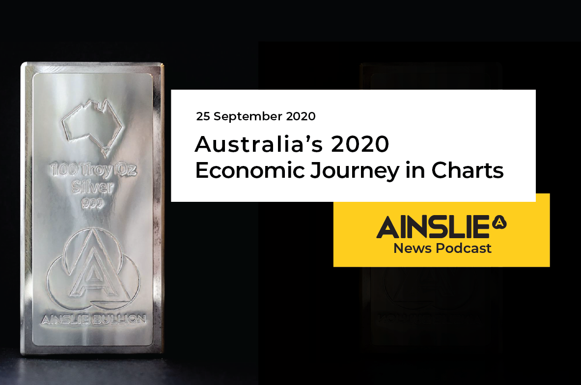 Australia's 2020 Economic Journey in Charts