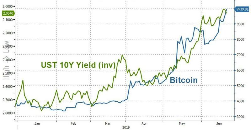 Why this is just the beginning for gold and bitcoin…