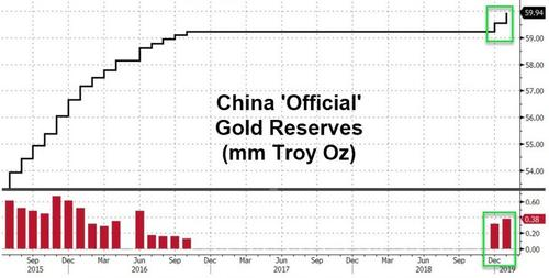 CHINA JOINS CENTRAL BANK GOLD RUSH