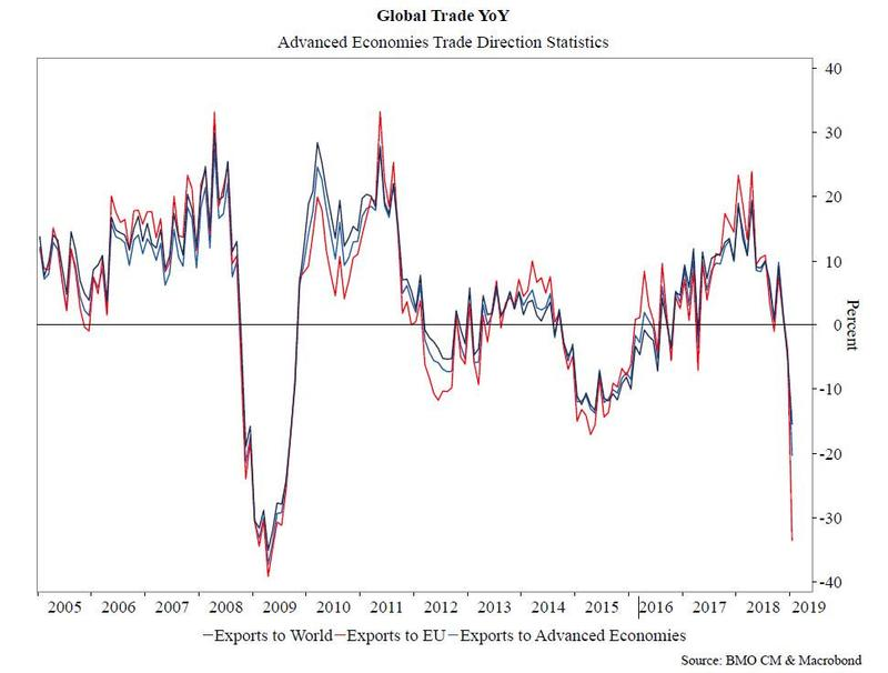 What Happens After the Trade Rout?