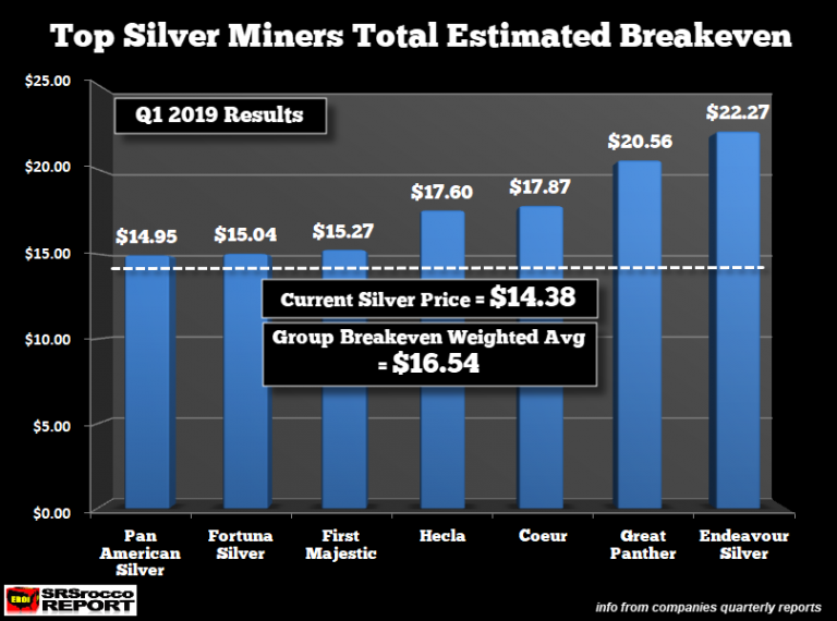 SILVER PRICE BELOW COST