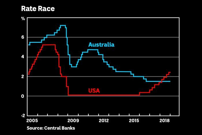 Why the RBA Will Cut Rates – A Lower AUD