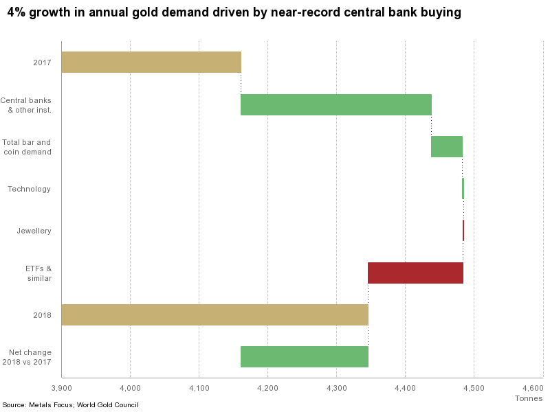 WGC Gold Demand Trends Update