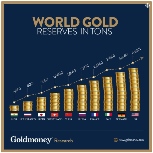 TOP SIX COUNTRIES WITH LARGEST GOLD RESERVES