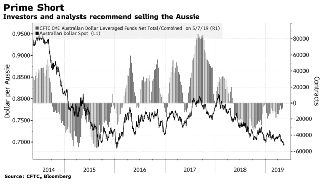 Australia's Headwinds Increase
