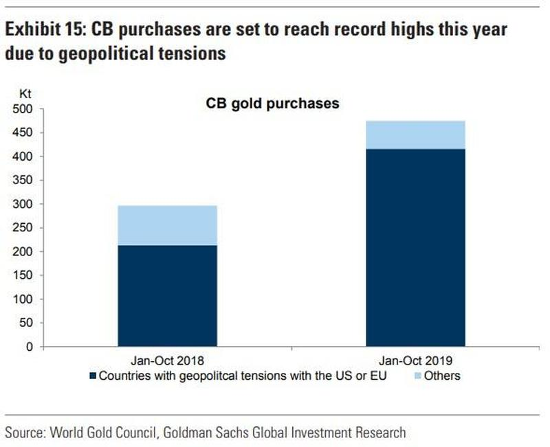 GOLDMAN SACHS $1600 GOLD & VAULT DEMAND