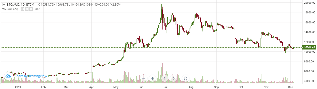 Bitcoin Shaping Up for Big 2020