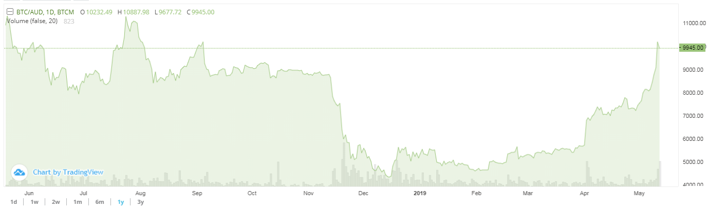 BTC through $10K – Here we go again?