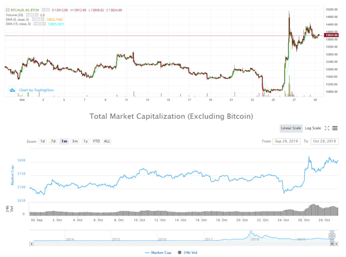 Why Bitcoin Jumped 45 percent & What Next?