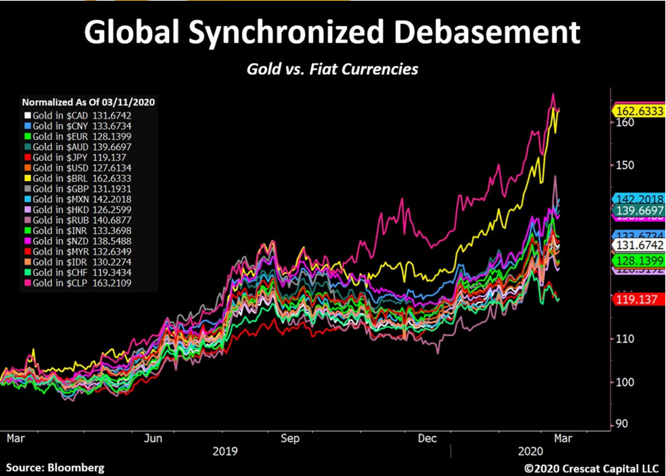 7 Must See Charts for Gold & Silver