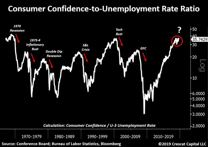 This Signal Predicted Last 7 Recessions